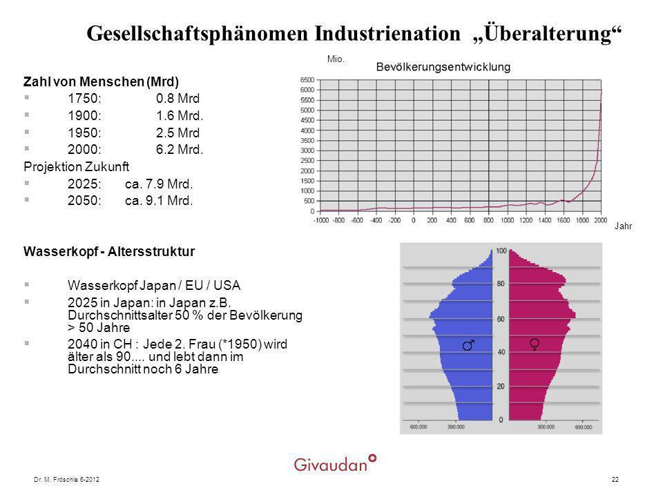 Dr. M. Fröschle 6-201222 Gesellschaftsphänomen Industrienation Überalterung Zahl von Menschen (Mrd) 1750: 0.8 Mrd 1900: 1.6 Mrd. 1950: 2.5 Mrd 2000: 6