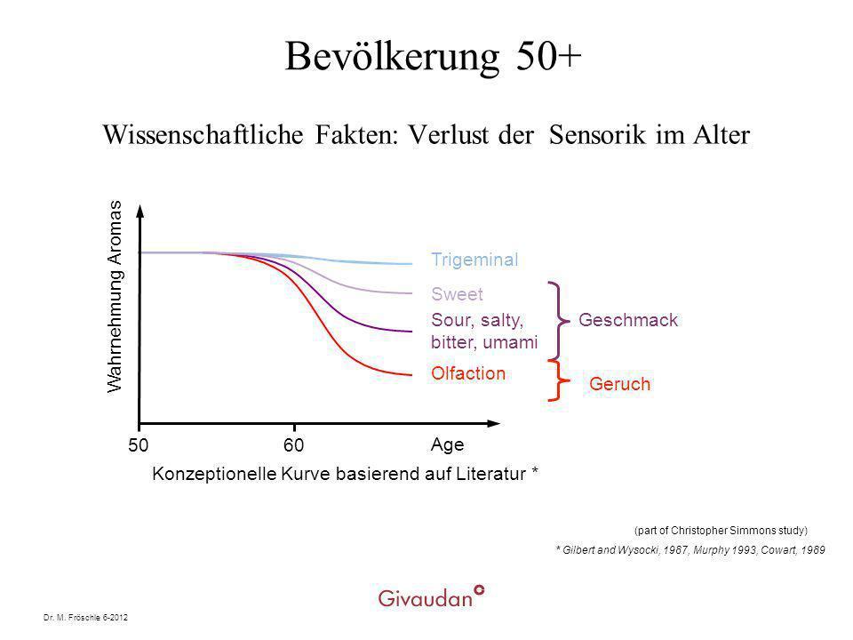 Dr. M. Fröschle 6-2012 Wissenschaftliche Fakten: Verlust der Sensorik im Alter Trigeminal Sweet Sour, salty, bitter, umami Olfaction Geschmack Age 506