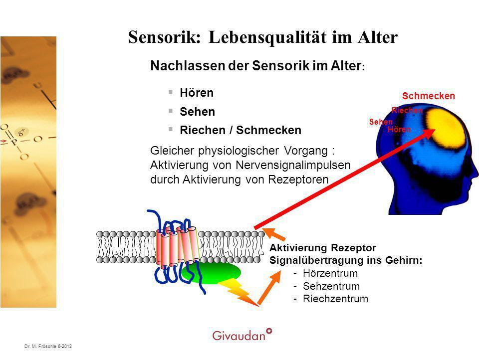 Dr. M. Fröschle 6-2012 Sensorik: Lebensqualität im Alter Hören Sehen Riechen / Schmecken Schmecken Aktivierung Rezeptor Signalübertragung ins Gehirn: