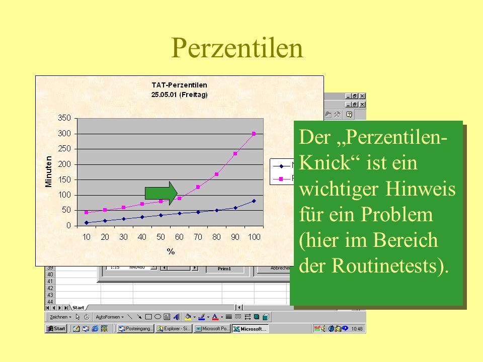 Perzentilen Hier können Sie den Prozentwert für die Grenze zwischen normal und langsam setzen (z.B. 80%) Der Perzentilen- Knick ist ein wichtiger Hinw