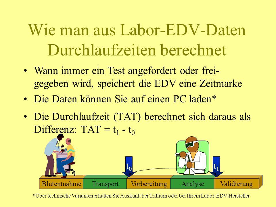Wie man aus Labor-EDV-Daten Durchlaufzeiten berechnet BlutentnahmeTransportVorbereitungAnalyseValidierung Die Durchlaufzeit (TAT) berechnet sich darau