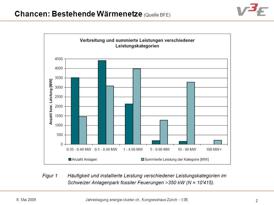 8. Mai 2009Jahrestagung energie-cluster.ch, Kongresshaus Zürich - V3E 2 Chancen: Bestehende Wärmenetze (Quelle BFE)