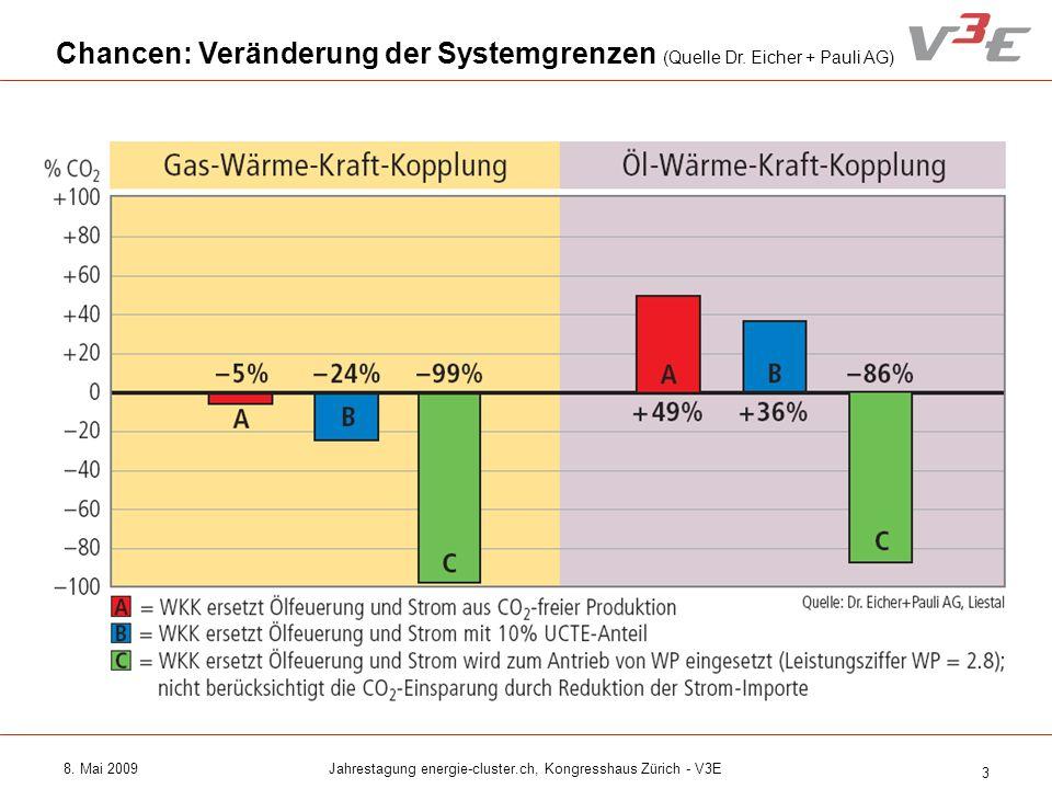 8. Mai 2009Jahrestagung energie-cluster.ch, Kongresshaus Zürich - V3E 3 Chancen: Veränderung der Systemgrenzen (Quelle Dr. Eicher + Pauli AG)
