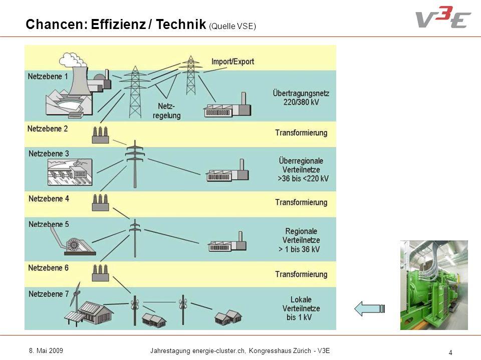 8. Mai 2009Jahrestagung energie-cluster.ch, Kongresshaus Zürich - V3E 4 Chancen: Effizienz / Technik (Quelle VSE)