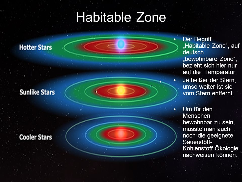 Der Begriff Habitable Zone, auf deutsch bewohnbare Zone, bezieht sich hier nur auf die Temperatur. Je heißer der Stern, umso weiter ist sie vom Stern