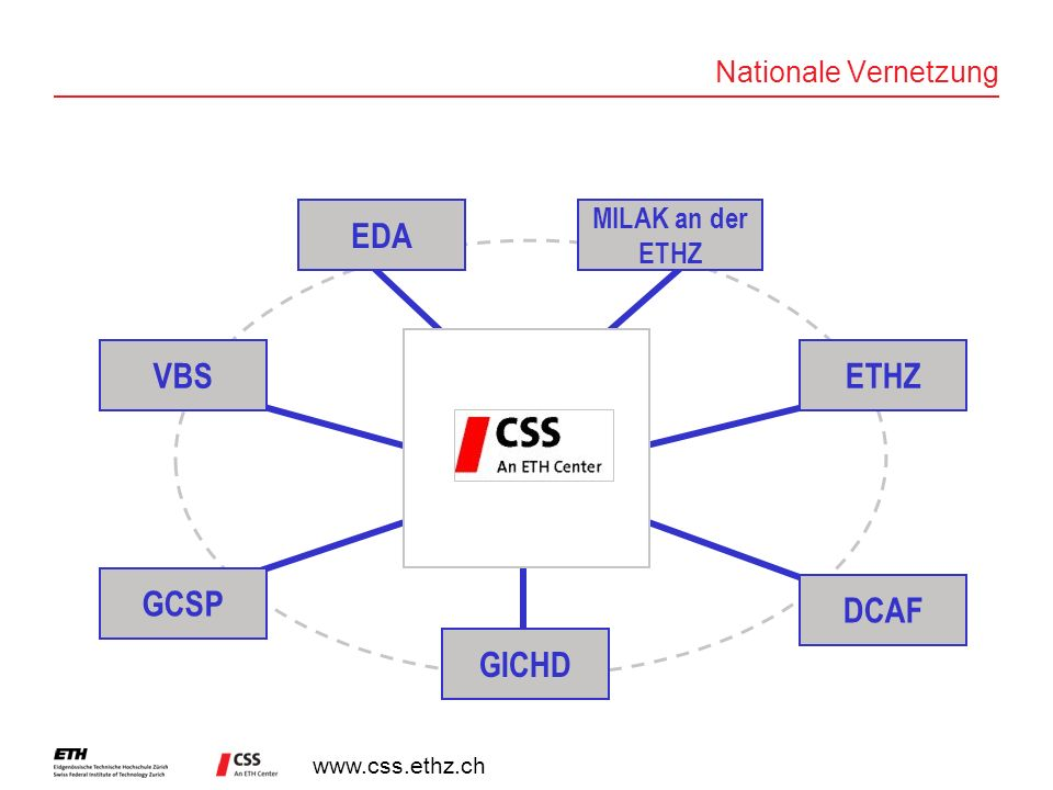 www.css.ethz.ch GCSP GICHD DCAF MILAK an der ETHZ VBSETHZ EDA Nationale Vernetzung