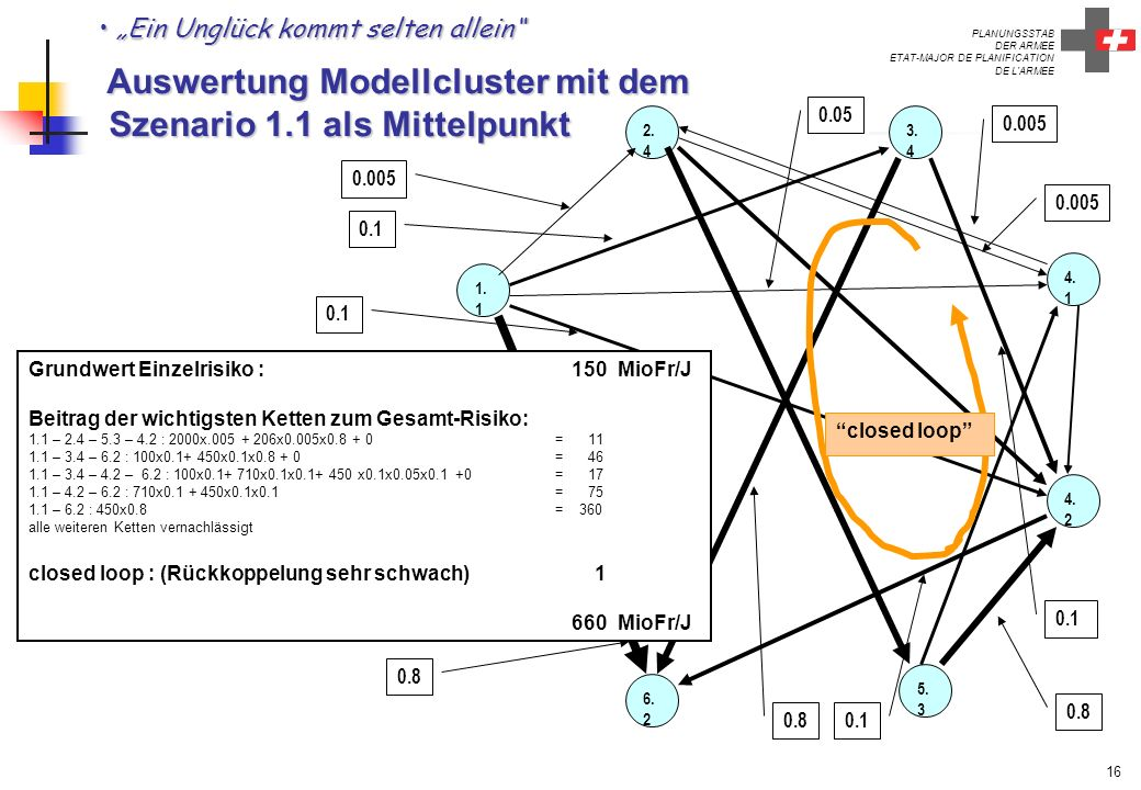 PLANUNGSSTAB DER ARMEE ETAT-MAJOR DE PLANIFICATION DE L'ARMEE 16 Ein Unglück kommt selten allein Auswertung Modellcluster mit dem Szenario 1.1 als Mit