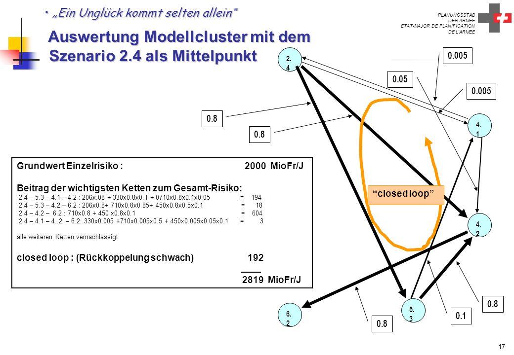 PLANUNGSSTAB DER ARMEE ETAT-MAJOR DE PLANIFICATION DE L'ARMEE 17 Ein Unglück kommt selten allein Auswertung Modellcluster mit dem Szenario 2.4 als Mit