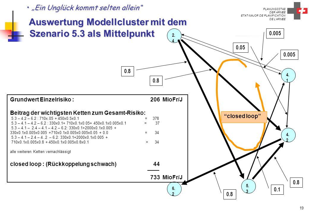 PLANUNGSSTAB DER ARMEE ETAT-MAJOR DE PLANIFICATION DE L'ARMEE 19 Ein Unglück kommt selten allein Auswertung Modellcluster mit dem Szenario 5.3 als Mit