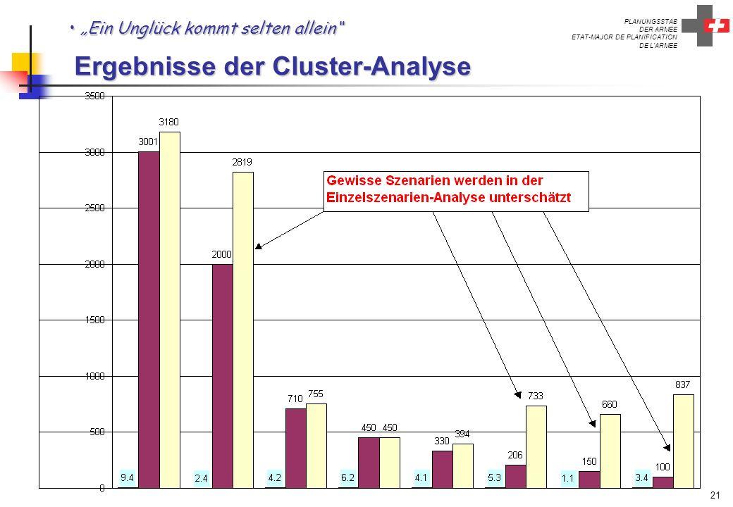 PLANUNGSSTAB DER ARMEE ETAT-MAJOR DE PLANIFICATION DE L'ARMEE 21 Ein Unglück kommt selten allein Ergebnisse der Cluster-Analyse Ein Unglück kommt selt