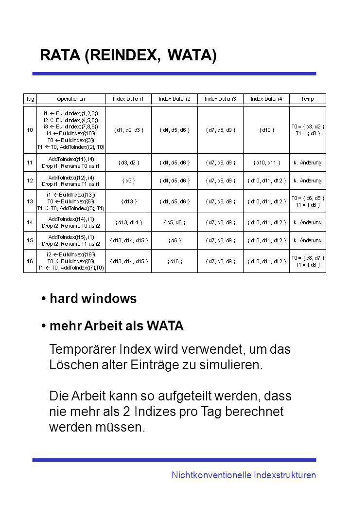 Nichtkonventionelle Indexstrukturen RATA (REINDEX, WATA) hard windows mehr Arbeit als WATA Temporärer Index wird verwendet, um das Löschen alter Eintr