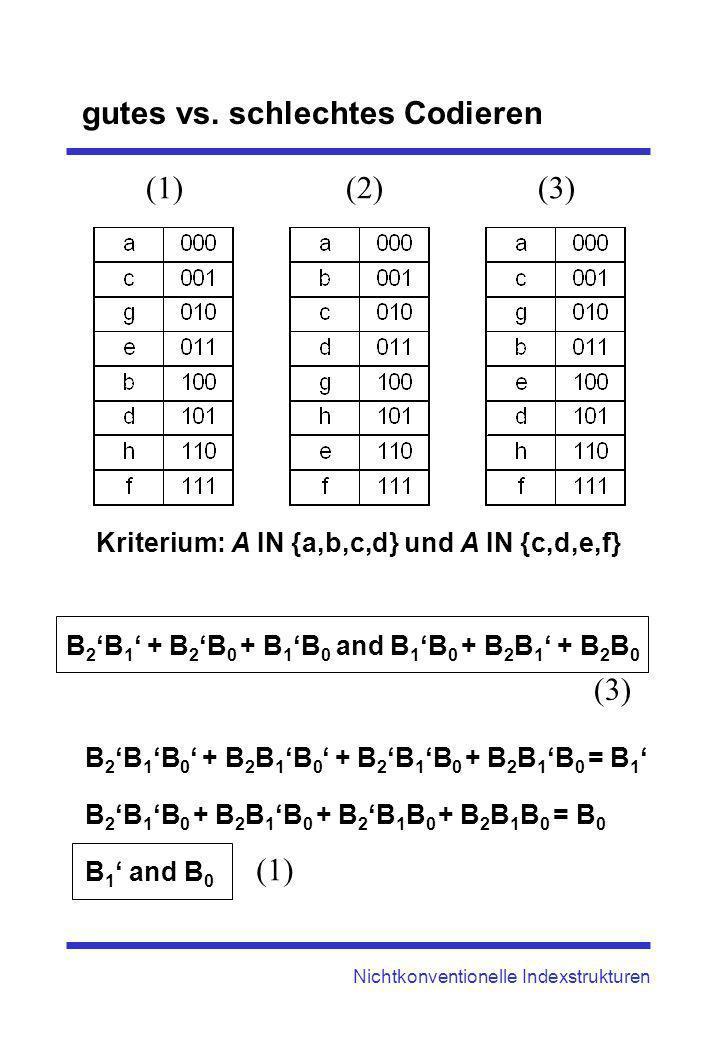 gutes vs. schlechtes Codieren Nichtkonventionelle Indexstrukturen Kriterium: A IN {a,b,c,d} und A IN {c,d,e,f} B 2 B 1 + B 2 B 0 + B 1 B 0 and B 1 B 0