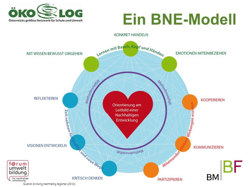 Ein BNE-Modell Quelle: bildung.nachhaltig.regional (2012)