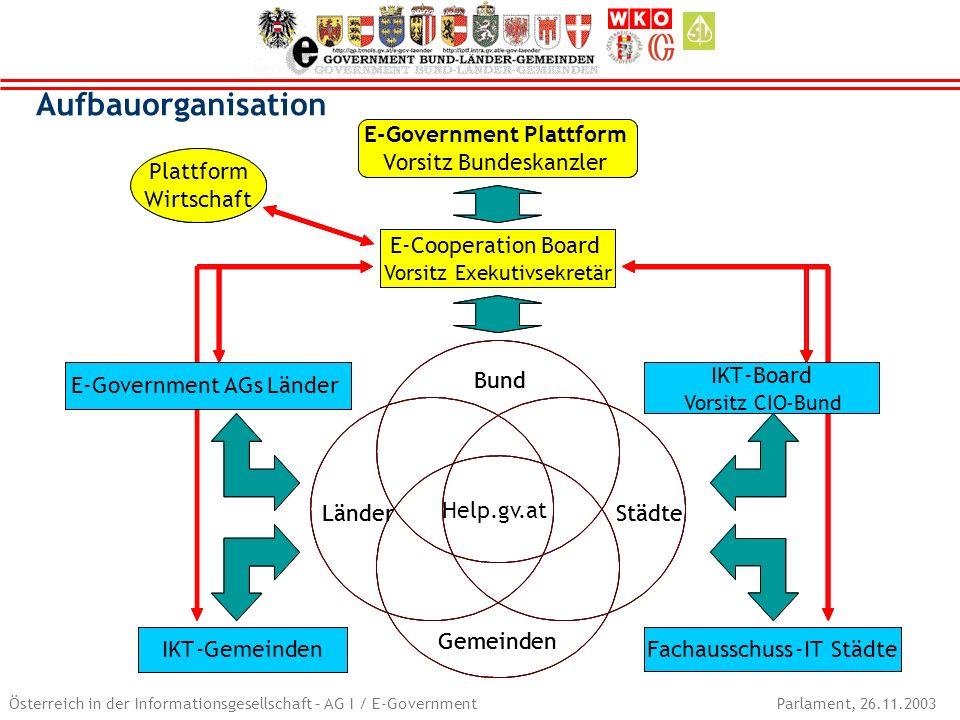 Österreich in der Informationsgesellschaft – AG I / E-Government Parlament, 26.11.2003 Help.gv.at Aufbauorganisation