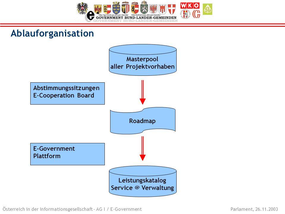 Österreich in der Informationsgesellschaft – AG I / E-Government Parlament, 26.11.2003 Masterpool aller Projektvorhaben Abstimmungssitzungen E-Coopera