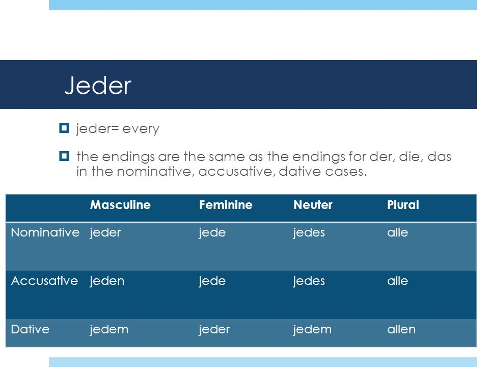 Jeder jeder= every the endings are the same as the endings for der, die, das in the nominative, accusative, dative cases. MasculineFeminineNeuterPlura