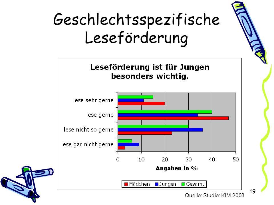 19 Geschlechtsspezifische Leseförderung Quelle: Studie: KIM 2003