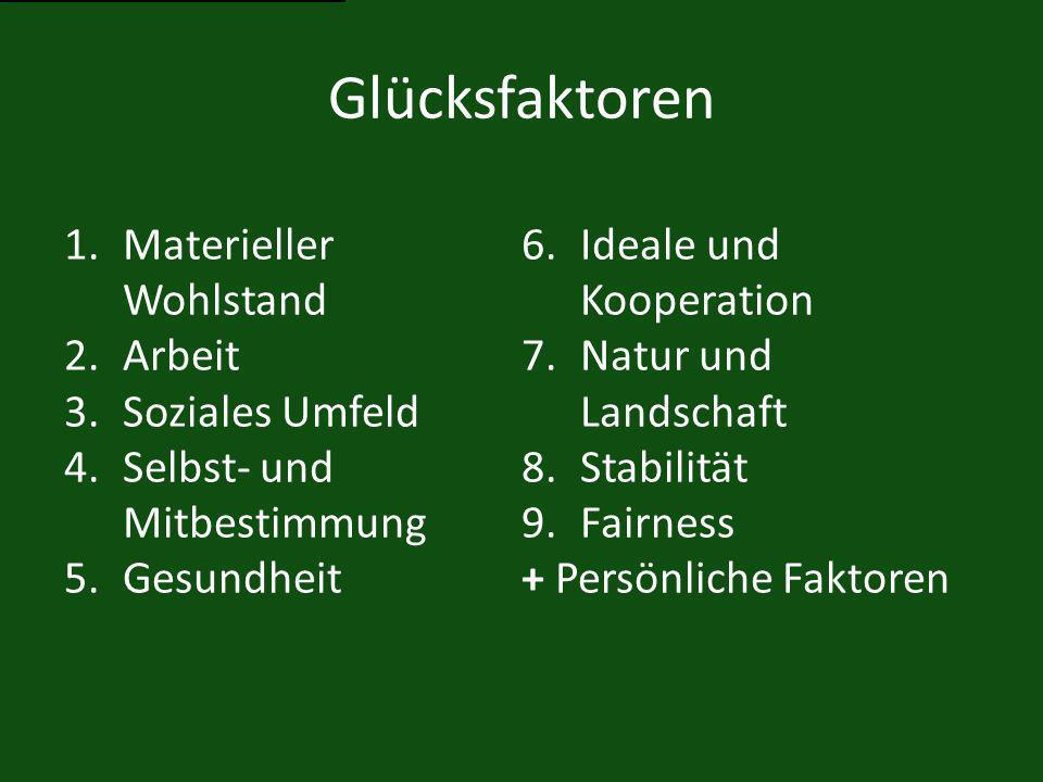 Glücksfaktoren 1.Materieller Wohlstand 2.Arbeit 3.Soziales Umfeld 4.Selbst- und Mitbestimmung 5.Gesundheit 6.Ideale und Kooperation 7.Natur und Landschaft 8.Stabilität 9.Fairness + Persönliche Faktoren