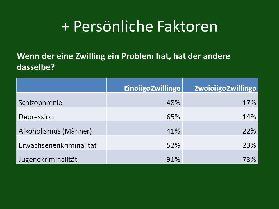 + Persönliche Faktoren Eineiige ZwillingeZweieiige Zwillinge Schizophrenie48%17% Depression65%14% Alkoholismus (Männer)41%22% Erwachsenenkriminalität52%23% Jugendkriminalität91%73% Wenn der eine Zwilling ein Problem hat, hat der andere dasselbe?