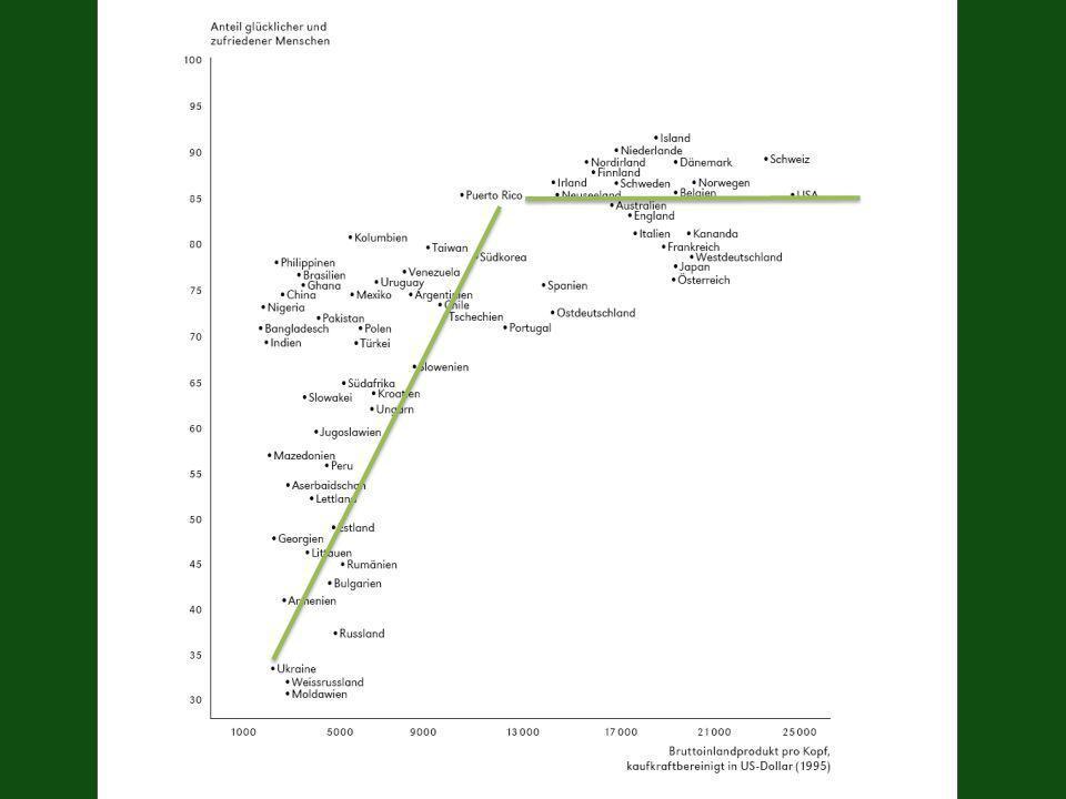 Grafik Entwicklung in der Schweiz