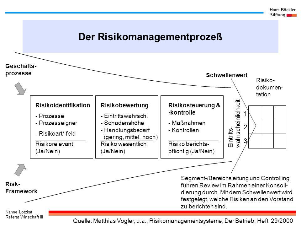 Nanne Lotzkat Referat Wirtschaft III Hans Böckler Stiftung Der Risikomanagementprozeß Risikoidentifikation - Prozesse - Prozesseigner - Risikoart/-fel