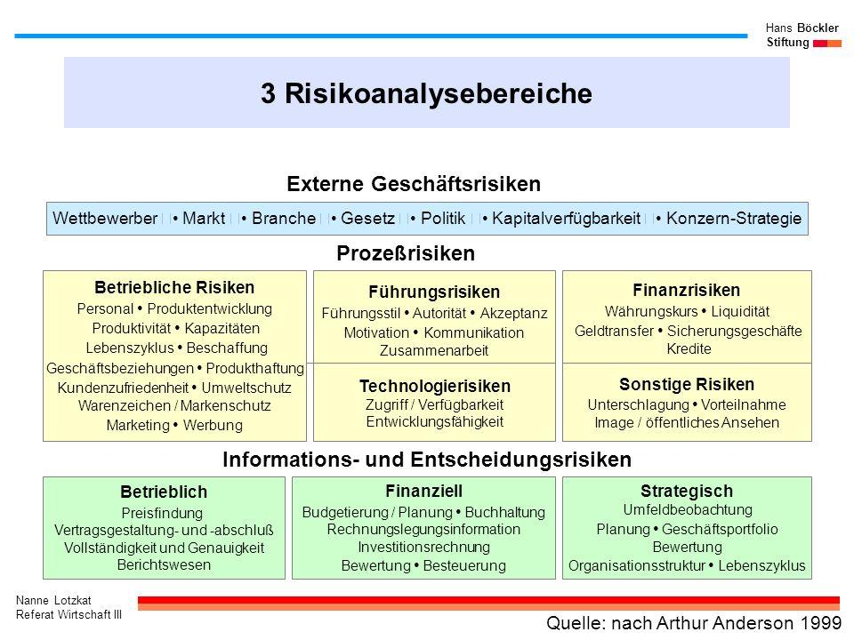 Nanne Lotzkat Referat Wirtschaft III Hans Böckler Stiftung 3 Risikoanalysebereiche Finanziell Budgetierung / Planung Buchhaltung Rechnungslegungsinfor