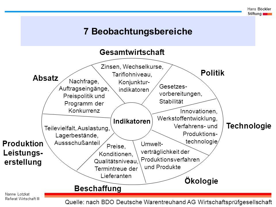 Nanne Lotzkat Referat Wirtschaft III Hans Böckler Stiftung 7 Beobachtungsbereiche Produktion Leistungs- erstellung Zinsen, Wechselkurse, Tariflohnivea