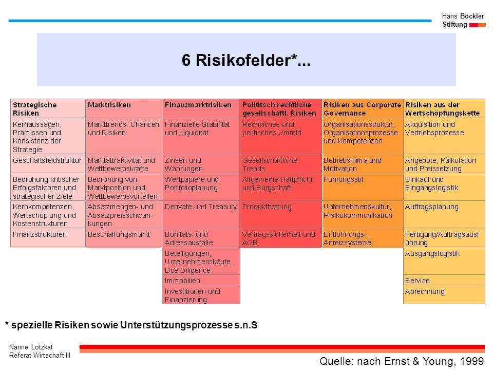 Nanne Lotzkat Referat Wirtschaft III Hans Böckler Stiftung 6 Risikofelder*... Quelle: nach Ernst & Young, 1999 * spezielle Risiken sowie Unterstützung