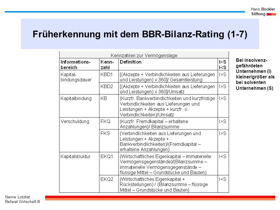 Nanne Lotzkat Referat Wirtschaft III Hans Böckler Stiftung Früherkennung mit dem BBR-Bilanz-Rating (1-7) Bei insolvenz- gefährdeten Unternehmen (I) kl