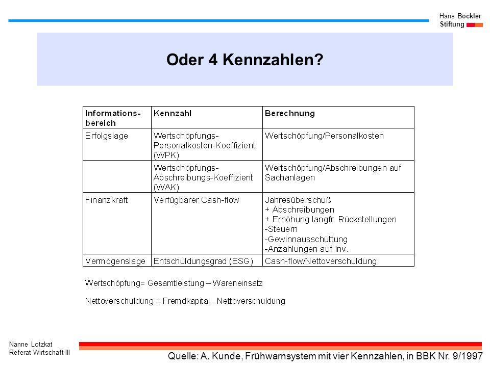 Nanne Lotzkat Referat Wirtschaft III Hans Böckler Stiftung Oder 4 Kennzahlen? Quelle: A. Kunde, Frühwarnsystem mit vier Kennzahlen, in BBK Nr. 9/1997