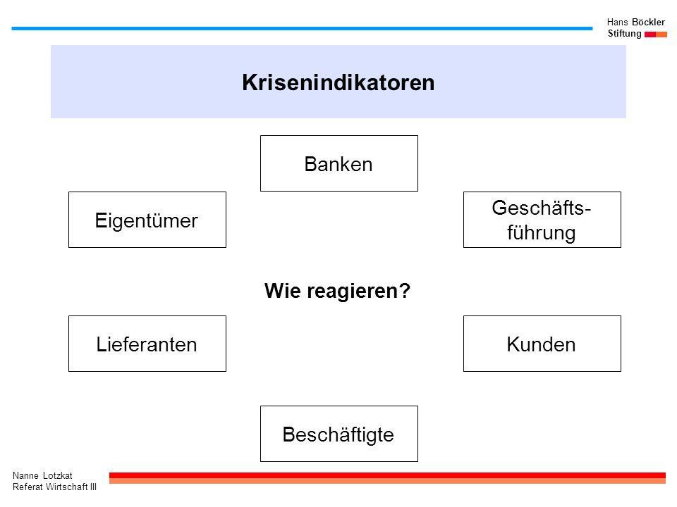 Nanne Lotzkat Referat Wirtschaft III Hans Böckler Stiftung Krisenindikatoren Wie reagieren? Eigentümer Banken Geschäfts- führung LieferantenKunden Bes