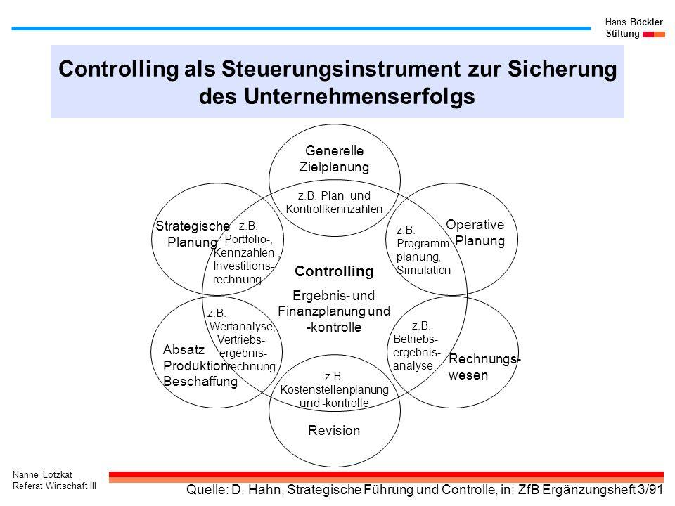 Nanne Lotzkat Referat Wirtschaft III Hans Böckler Stiftung Controlling als Steuerungsinstrument zur Sicherung des Unternehmenserfolgs z.B. Portfolio-,