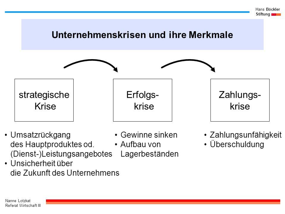 Nanne Lotzkat Referat Wirtschaft III Hans Böckler Stiftung Unternehmenskrisen und ihre Merkmale strategische Krise Erfolgs- krise Zahlungs- krise Zahl