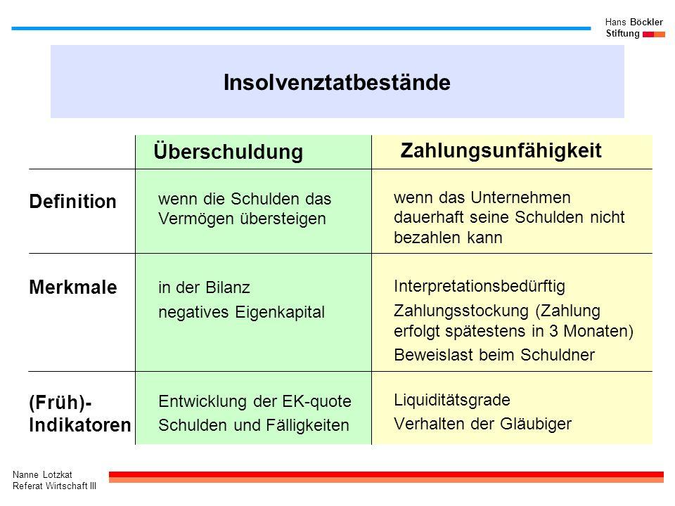 Nanne Lotzkat Referat Wirtschaft III Hans Böckler Stiftung Früherkennung mit dem BBR-Bilanz-Rating (1-7) Bei insolvenz- gefährdeten Unternehmen (I) kleiner/größer als bei solventen Unternehmen (S)