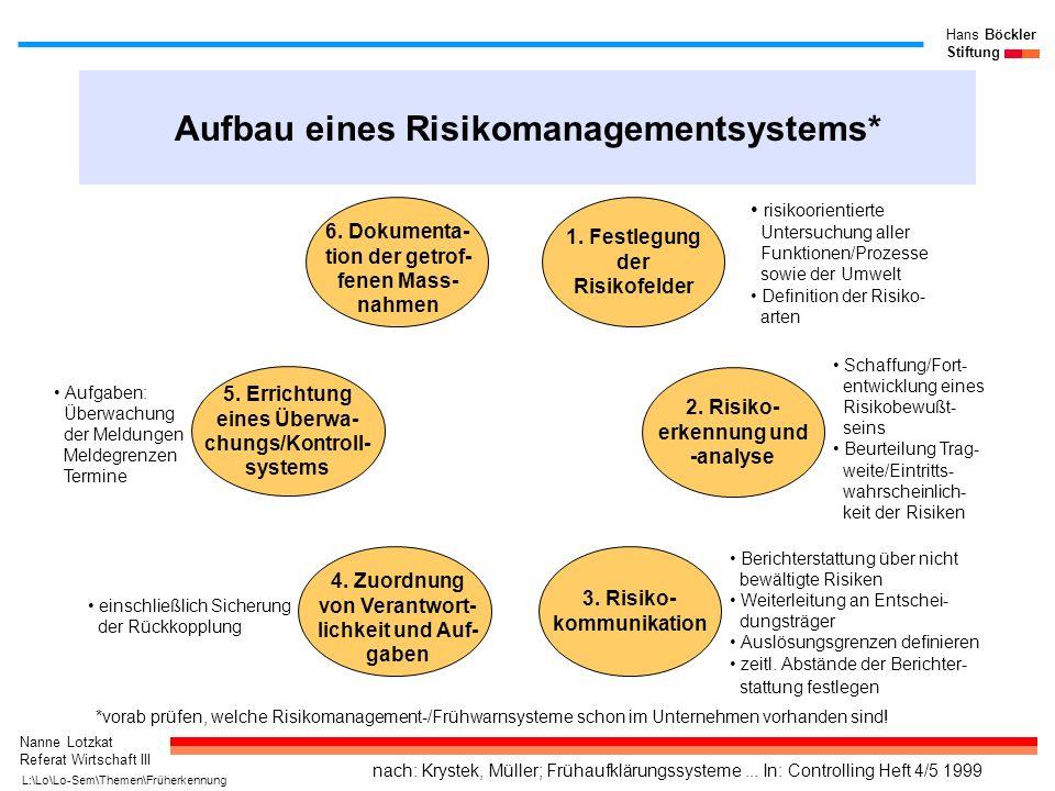 Nanne Lotzkat Referat Wirtschaft III Hans Böckler Stiftung Aufbau eines Risikomanagementsystems* 5. Errichtung eines Überwa- chungs/Kontroll- systems