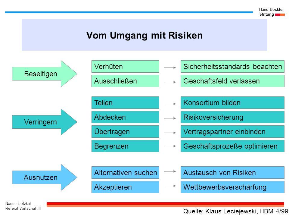 Nanne Lotzkat Referat Wirtschaft III Hans Böckler Stiftung Der Risikomanagementprozeß Risikoidentifikation - Prozesse - Prozesseigner - Risikoart/-feld Risikorelevant (Ja/Nein) Risikobewertung - Eintrittswahrsch.