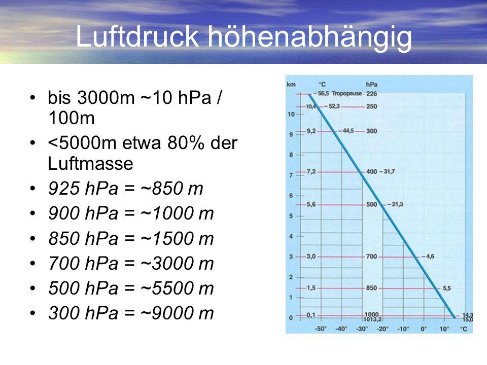 Luftdruck höhenabhängig bis 3000m ~10 hPa / 100m <5000m etwa 80% der Luftmasse 925 hPa = ~850 m 900 hPa = ~1000 m 850 hPa = ~1500 m 700 hPa = ~3000 m