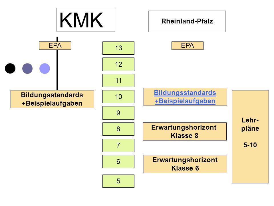 KMK Rheinland-Pfalz 12 13 5 6 11 10 9 8 7 EPA Bildungsstandards +Beispielaufgaben EPA Bildungsstandards +Beispielaufgaben Erwartungshorizont Klasse 8 Erwartungshorizont Klasse 6 Lehr- pläne 5-10