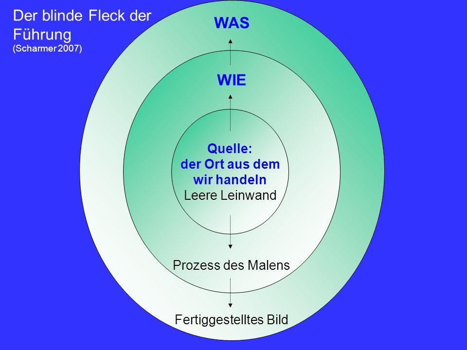 WAS Fertiggestelltes Bild WIE Prozess des Malens Quelle: der Ort aus dem wir handeln Leere Leinwand Der blinde Fleck der Führung (Scharmer 2007)