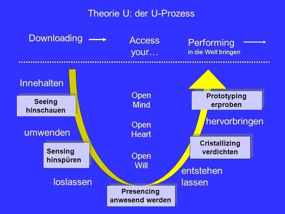 Theorie U: der U-Prozess Downloading Access your… Performing in die Welt bringen Innehalten Seeing hinschauen umwenden Sensing hinspüren Sensing hinsp