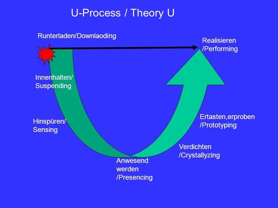 U-Process / Theory U Runterladen/Downlaoding Realisieren /Performing Innenhalten/ Suspending Hinspüren/ Sensing Anwesend werden /Presencing Verdichten