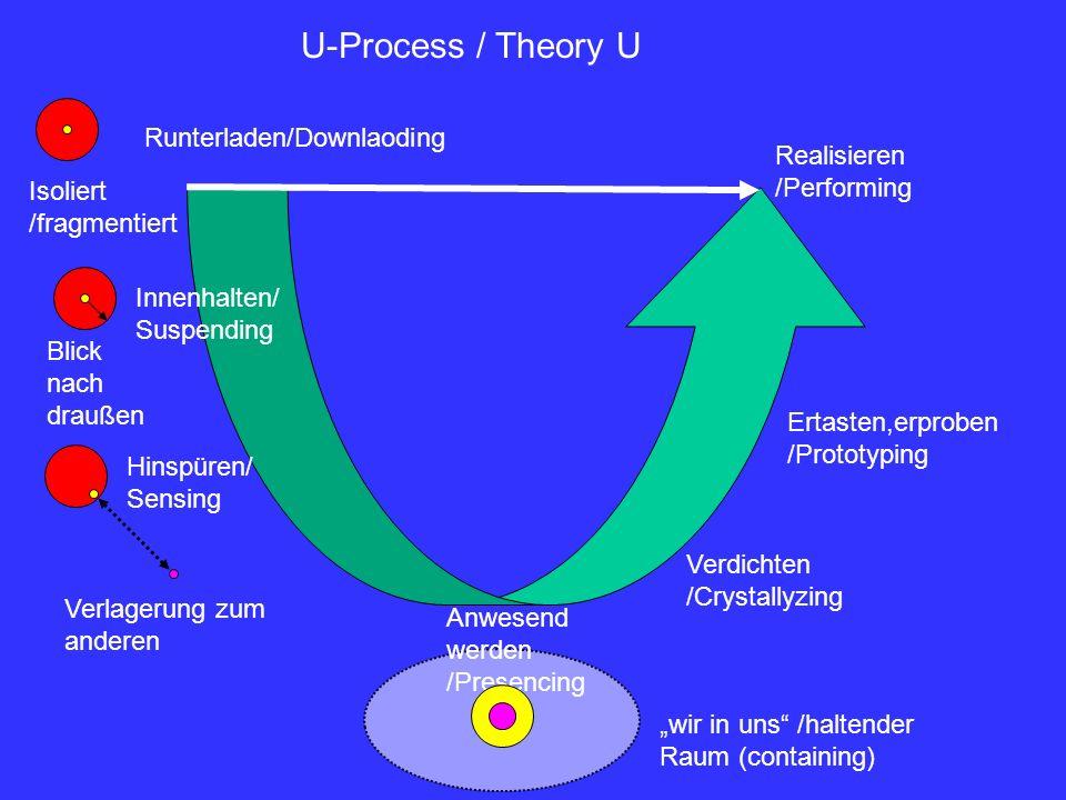 U-Process / Theory U Runterladen/Downlaoding Innenhalten/ Suspending Hinspüren/ Sensing Anwesend werden /Presencing Verdichten /Crystallyzing Ertasten