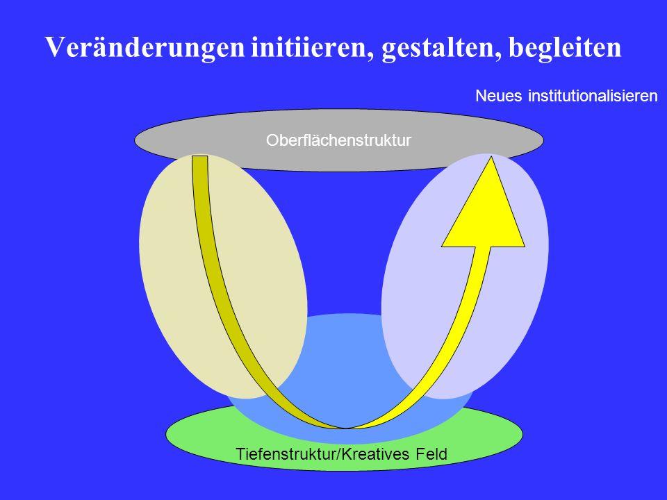 Oberflächenstruktur Tiefenstruktur/Kreatives Feld Veränderungen initiieren, gestalten, begleiten Neues institutionalisieren