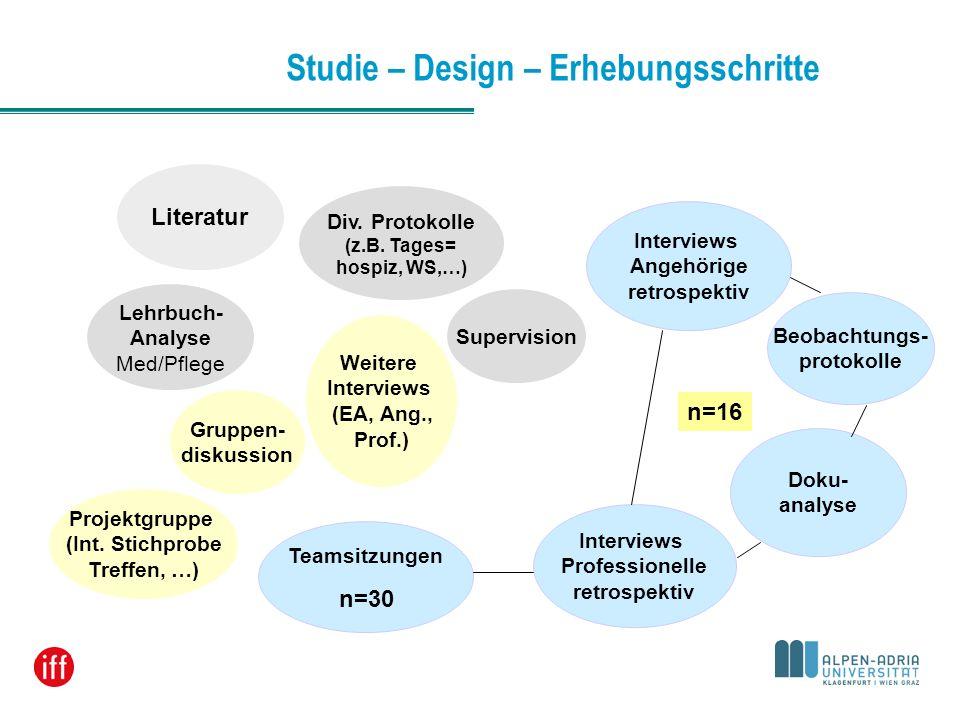 Studie – Design – Erhebungsschritte Doku- analyse Teamsitzungen Interviews Professionelle retrospektiv Beobachtungs- protokolle Interviews Angehörige
