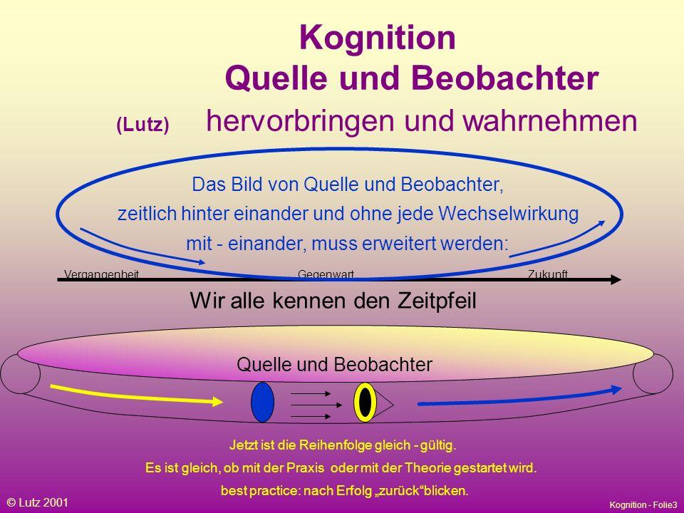 Kognition - Folie3 © Lutz 2001 Das Bild von Quelle und Beobachter, zeitlich hinter einander und ohne jede Wechselwirkung mit - einander, muss erweitert werden: Wir alle kennen den Zeitpfeil Kognition Quelle und Beobachter (Lutz) hervorbringen und wahrnehmen VergangenheitGegenwartZukunft Quelle und Beobachter Jetzt ist die Reihenfolge gleich - gültig.