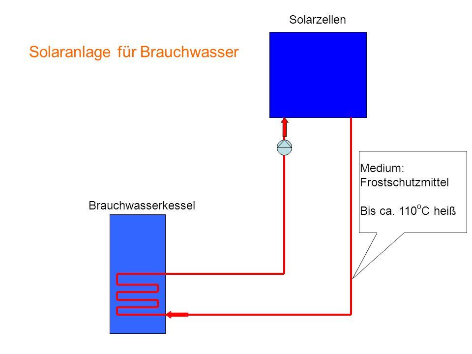 Solaranlage für Brauchwasser Medium: Frostschutzmittel Bis ca. 110 o C heiß Brauchwasserkessel Solarzellen