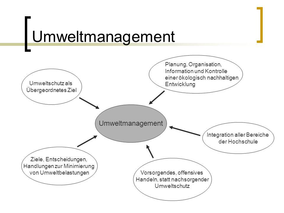 Umweltmanagement Ziele, Entscheidungen, Handlungen zur Minimierung von Umweltbelastungen Integration aller Bereiche der Hochschule Umweltschutz als Übergeordnetes Ziel Vorsorgendes, offensives Handeln, statt nachsorgender Umweltschutz Planung, Organisation, Information und Kontrolle einer ökologisch nachhaltigen Entwicklung