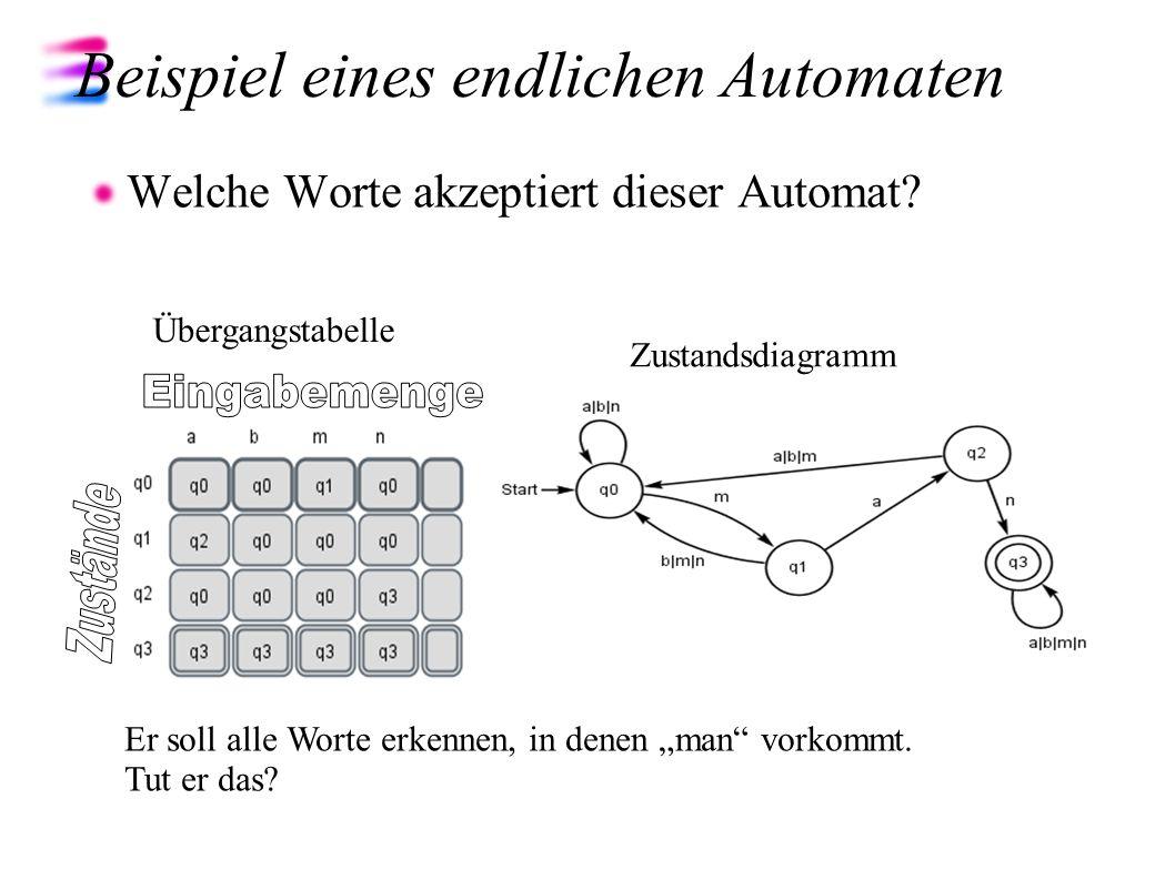 Beispiel eines endlichen Automaten Welche Worte akzeptiert dieser Automat? Übergangstabelle Zustandsdiagramm Er soll alle Worte erkennen, in denen man