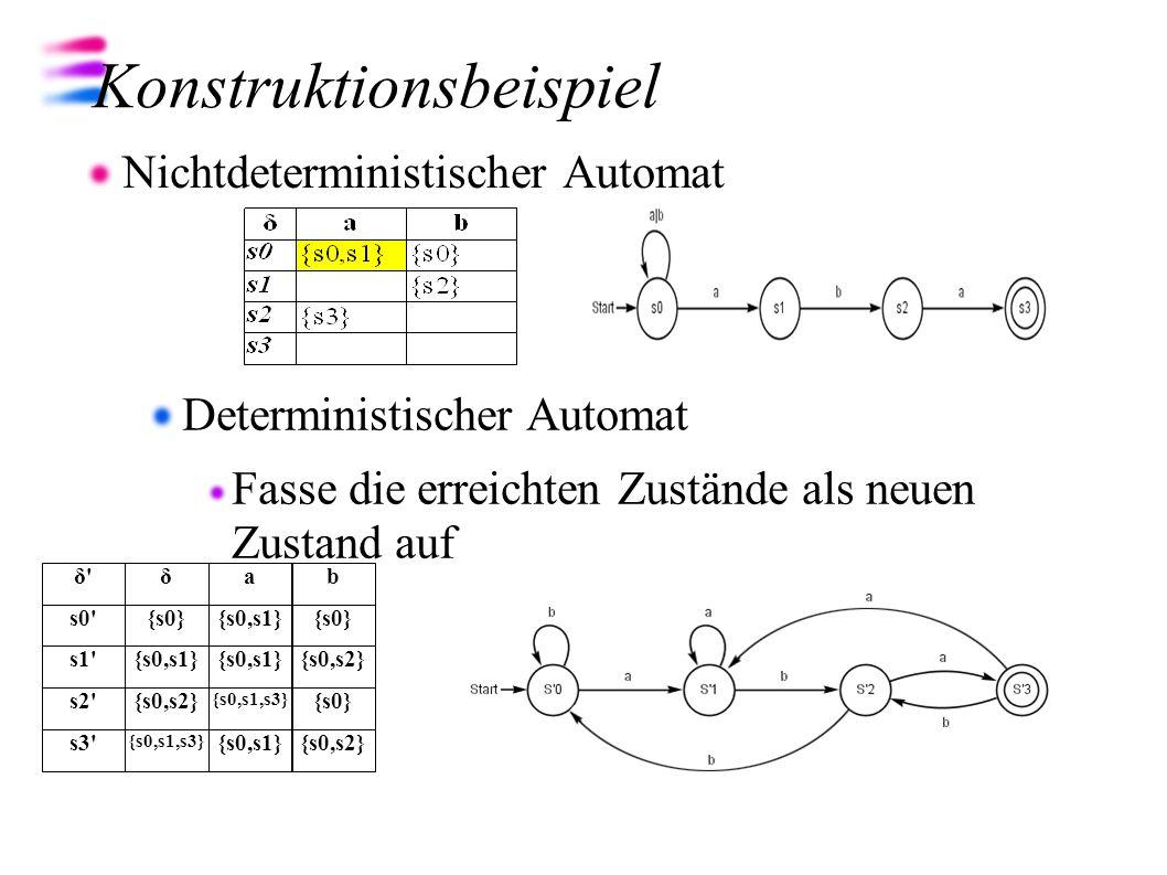 Konstruktionsbeispiel Nichtdeterministischer Automat Deterministischer Automat Fasse die erreichten Zustände als neuen Zustand auf δab {s0}{s0,s1}{s0}