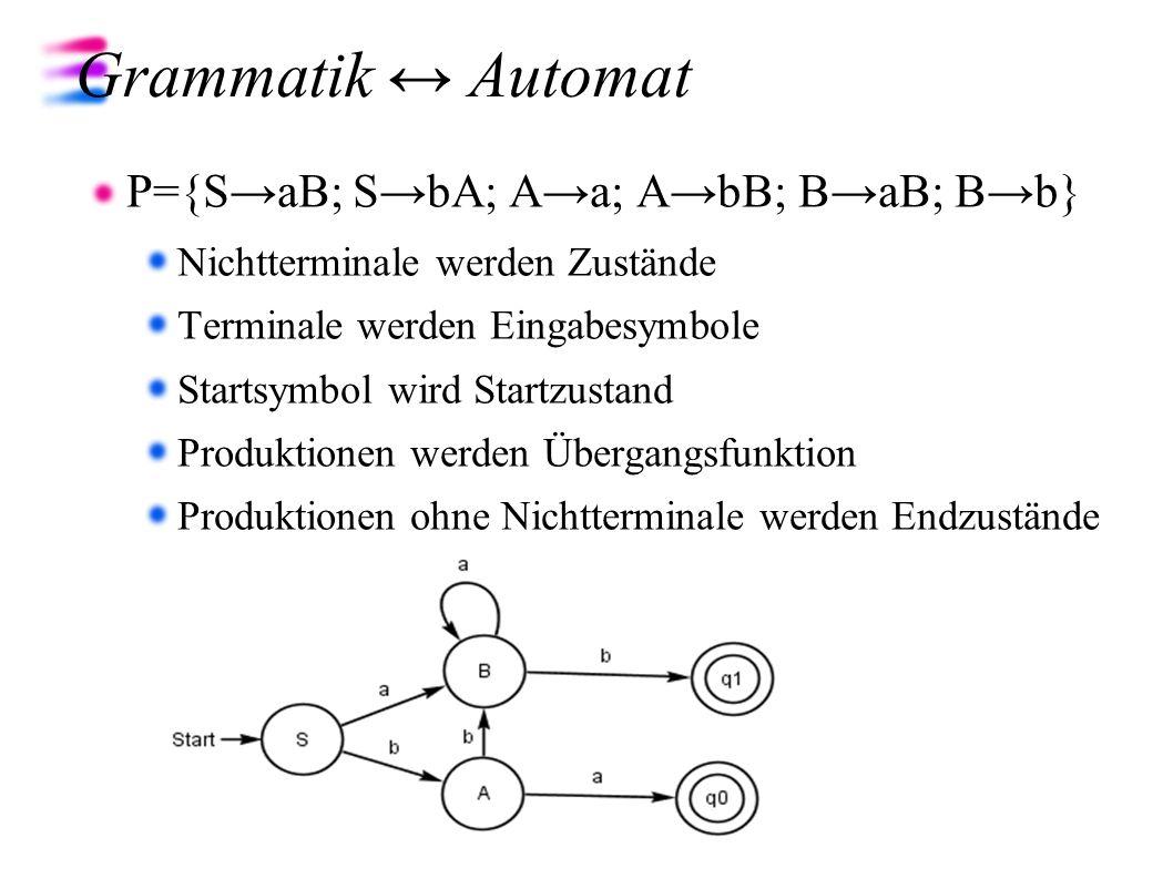 Grammatik Automat P={SaB; SbA; Aa; AbB; BaB; Bb} Nichtterminale werden Zustände Terminale werden Eingabesymbole Startsymbol wird Startzustand Produkti